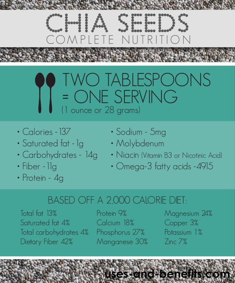 chia seeds nutritional info